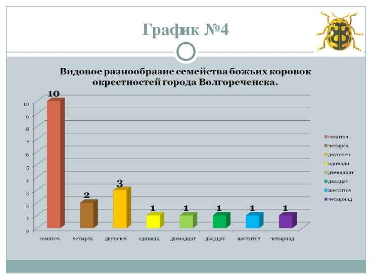 График №4