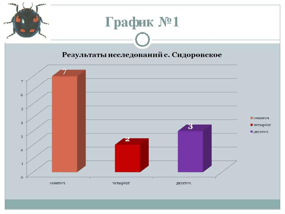 График №1