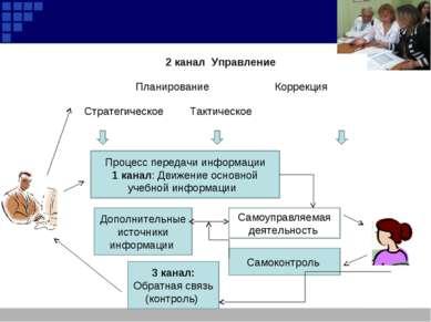 Процесс передачи информации 1 канал: Движение основной учебной информации Доп...