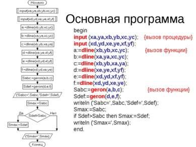 Основная программа begin input (xa,ya,xb,yb,xc,yc); {вызов процедуры} input (...