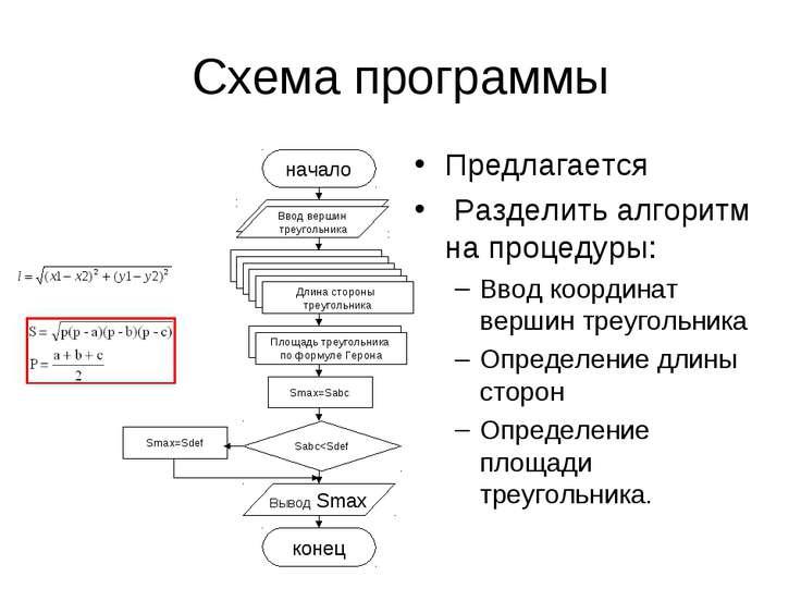 Схема программы Предлагается Разделить алгоритм на процедуры: Ввод координат ...