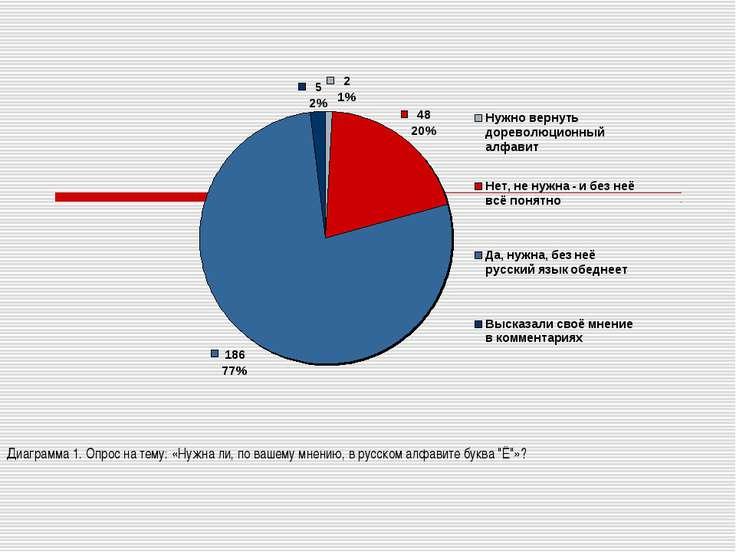 Диаграмма 1. Опрос на тему: «Нужна ли, по вашему мнению, в русском алфавите б...