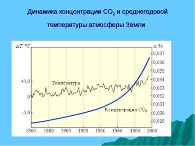 Динамика концентрации CO2 и среднегодовой температуры атмосферы Земли