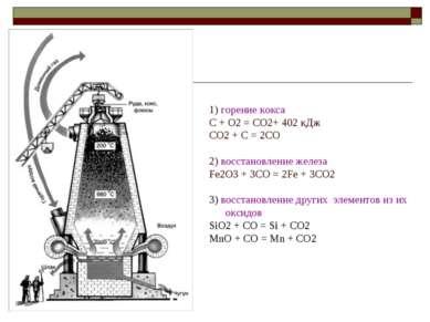 1) горение кокса C + O2 = CO2+ 402 кДж CO2 + C = 2CO 2) восстановление железа...