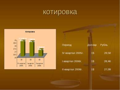 котировка Период Доллар Рубль IV квартал 2005г. 1$ 28,58 I квартал 2006г. 1$ ...