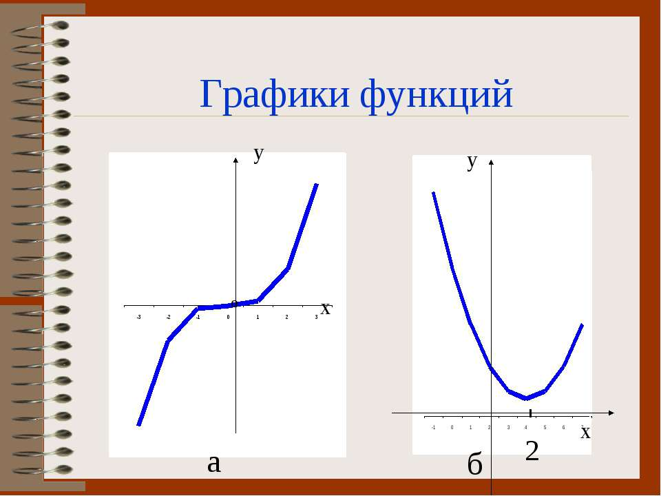 у а б 2 Графики функций