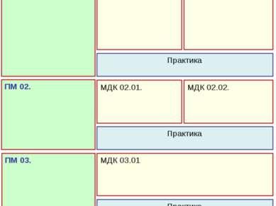 Пример формирования программ профессиональных модулей ПМ 01. МДК 01.01. МДК 0...
