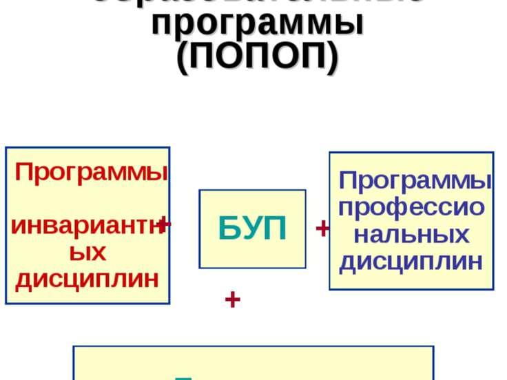 Примерные основные профессиональные образовательные программы (ПОПОП) БУП + П...