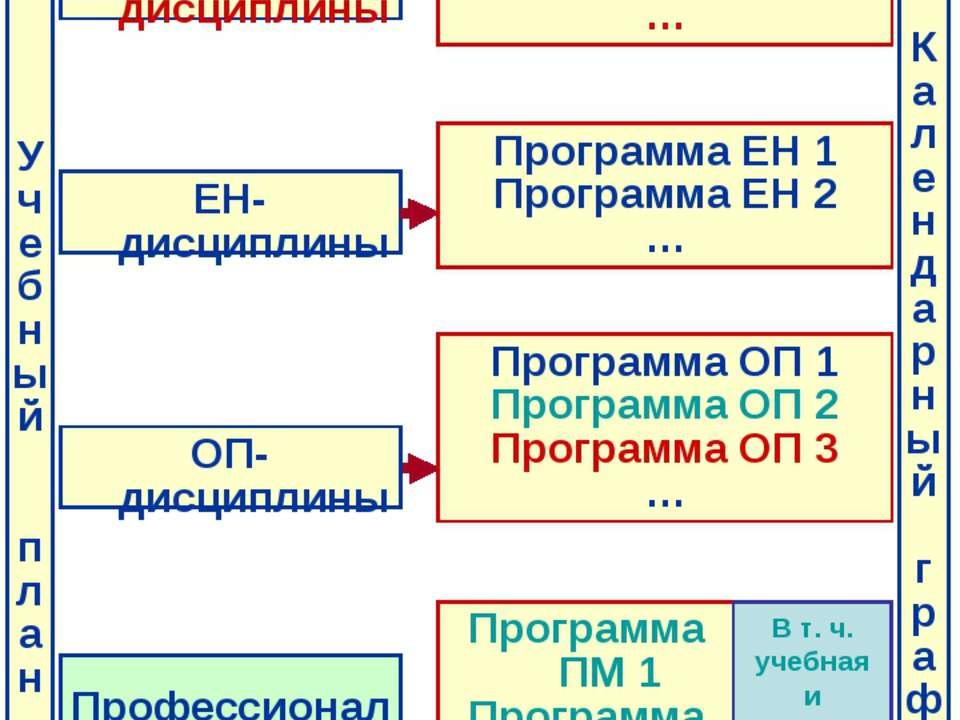 ОГСЭ - дисциплины Программа ОГСЭ 1 Программа ОГСЭ 2 Программа ОГСЭ 3 … ЕН- ди...