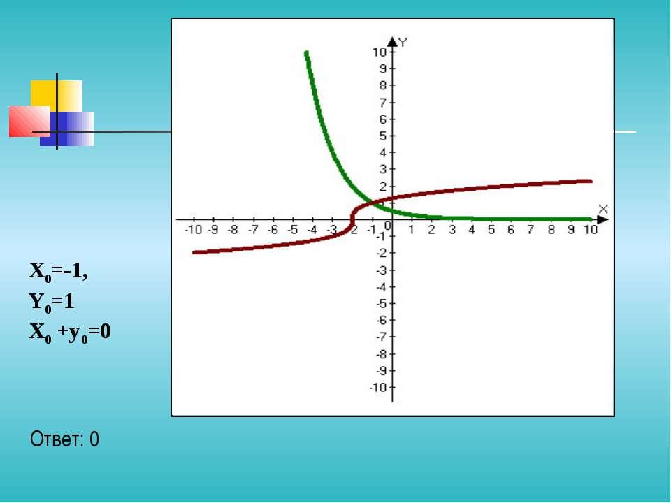 Ответ: 0 X0=-1, Y0=1 X0 +y0=0