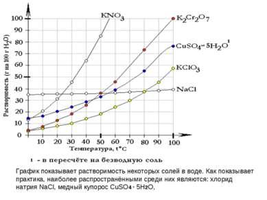 График показывает растворимость некоторых солей в воде. Как показывает практи...
