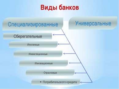 Виды банков Сберегательные Ипотечные Инвестиционные Инновационные Потребитель...