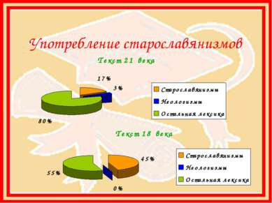 Употребление старославянизмов