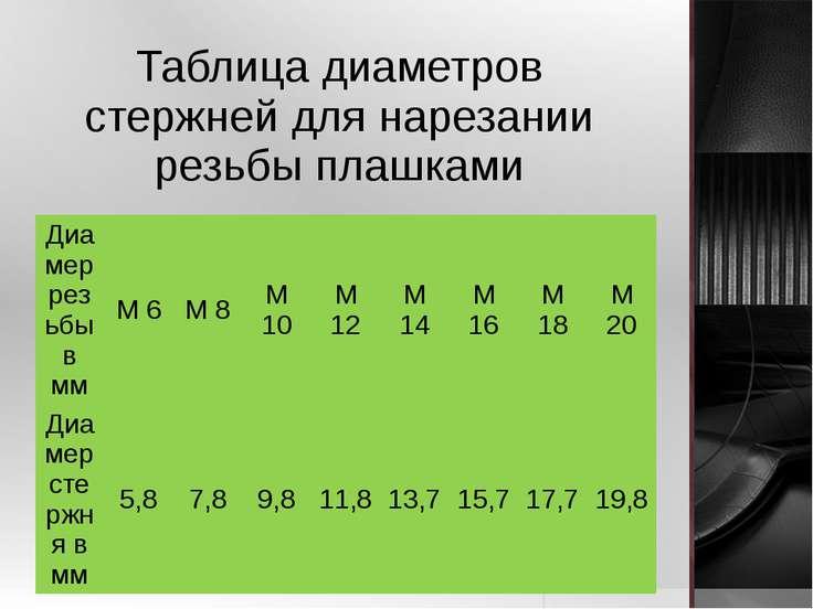 Таблица диаметров стержней для нарезании резьбы плашками Диамеррезьбы в мм М ...
