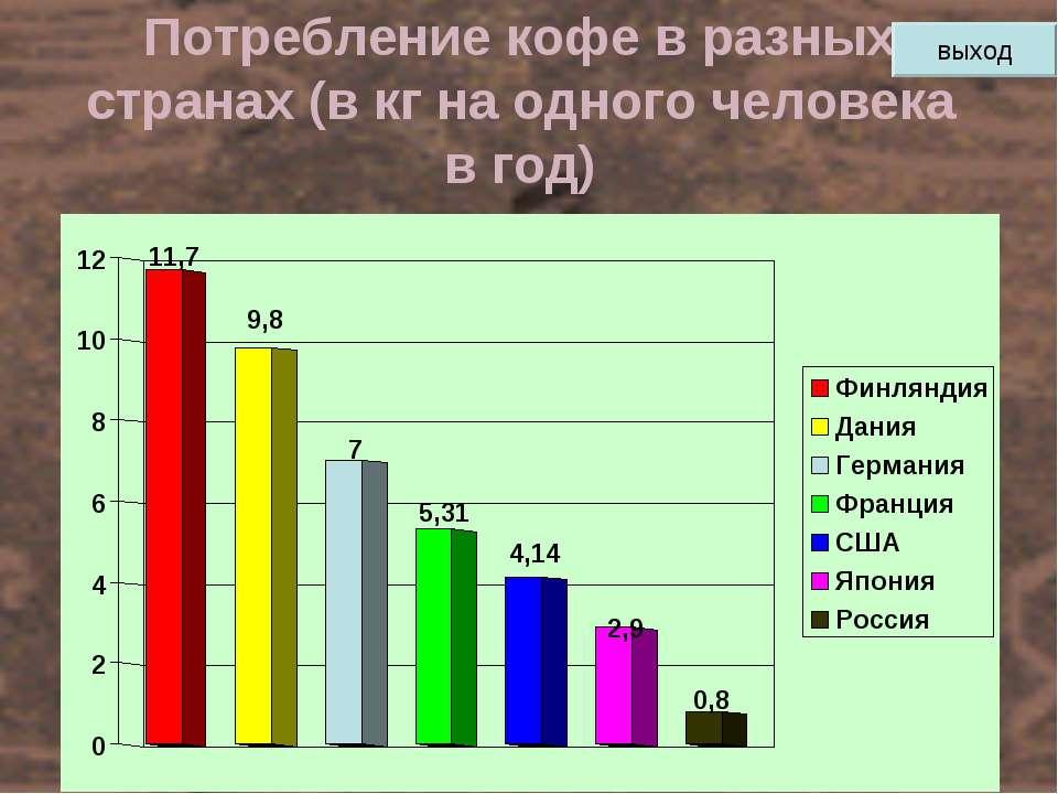 Потребление кофе в разных странах (в кг на одного человека в год) выход