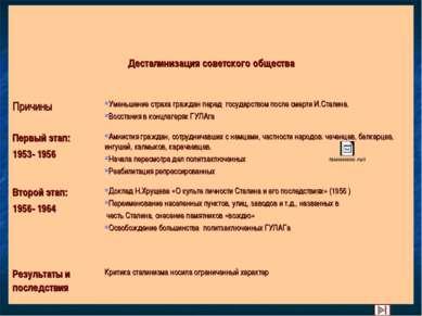 Десталинизация советского общества Причины Уменьшение страха граждан перед го...