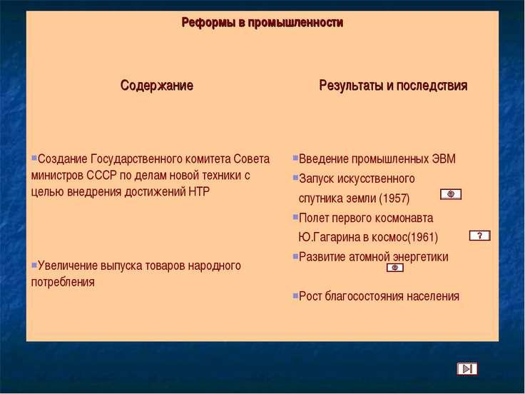Реформы в промышленности Содержание Результаты и последствия Создание Государ...