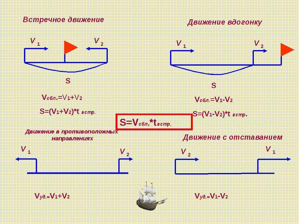 S V V S Встречное движение Движение вдогонку Движение в противоположных напра...