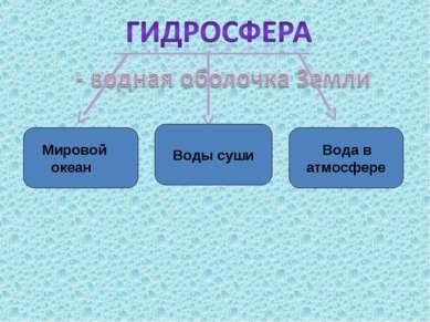 Мировой океан Воды суши Вода в атмосфере *