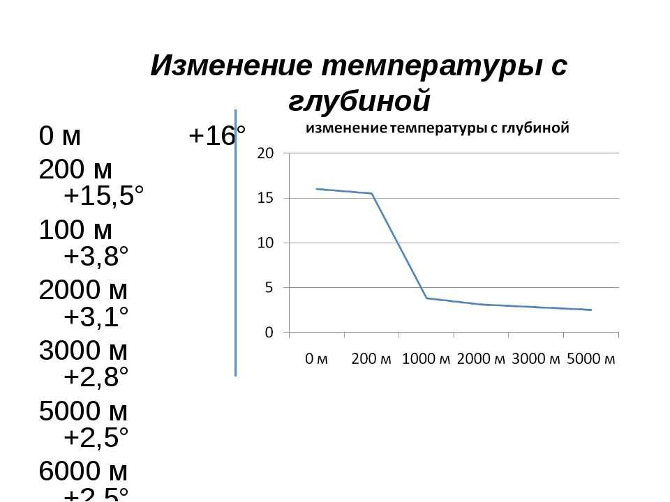 Изменение температуры с глубиной 0 м +16° 200 м +15,5° 100 м +3,8° 2000 м +3,...