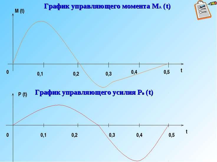 График управляющего момента МА (t) М (t) t 0,1 0,2 0,3 0,4 0,5 График управля...