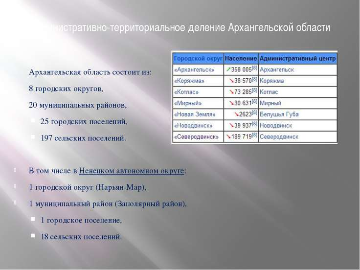 Административно-территориальное деление Архангельской области Архангельская о...