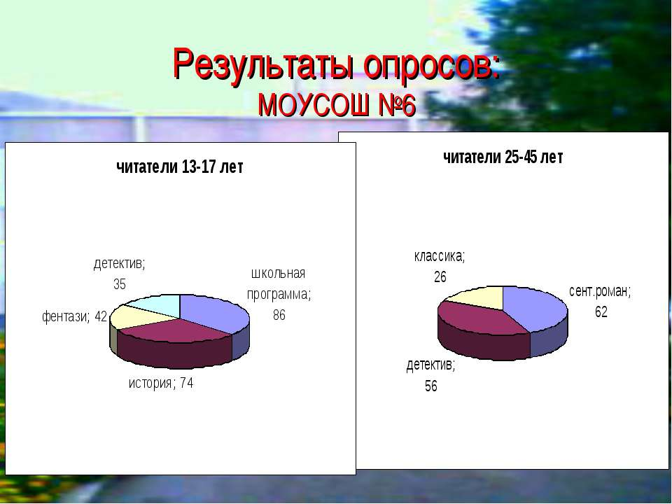 Результаты опросов: МОУСОШ №6
