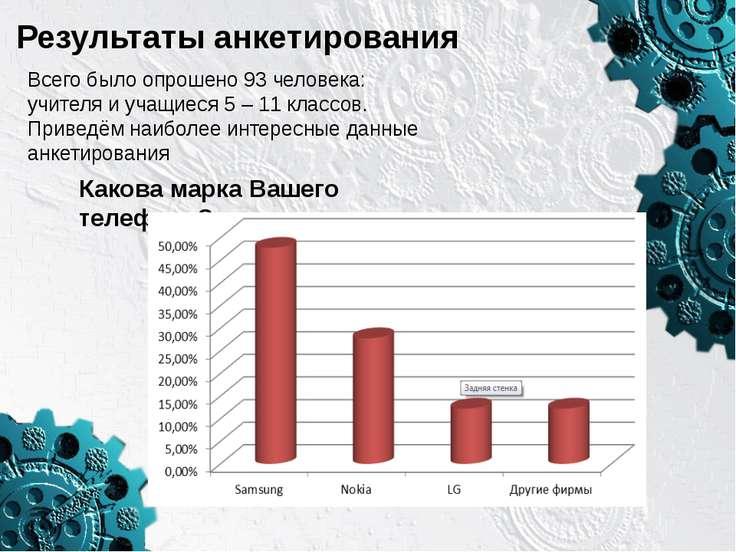 Результаты анкетирования Всего было опрошено 93 человека: учителя и учащиеся ...
