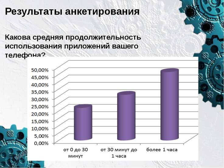 Результаты анкетирования Каковасредняя продолжительность использования прило...