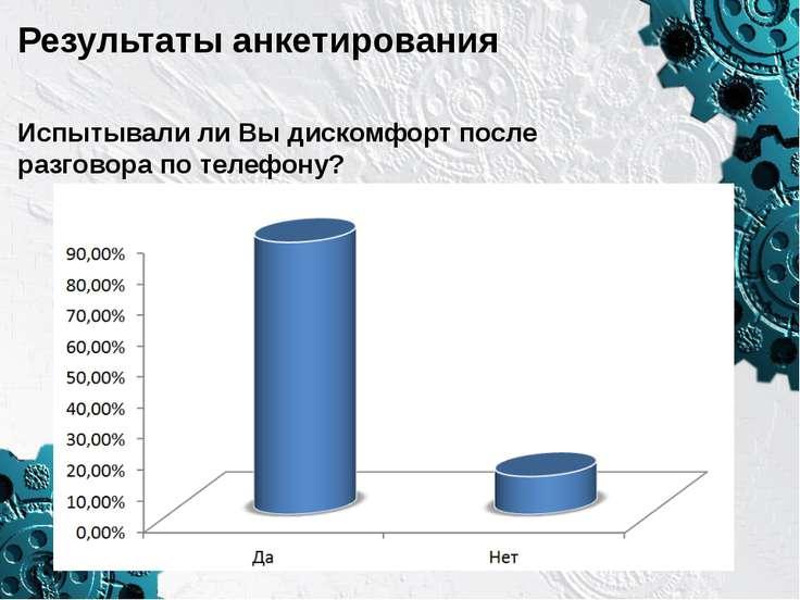 Результаты анкетирования Испытывали ли Вы дискомфорт после разговора по телеф...