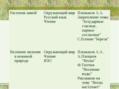Растения зимой Окружающий мир Русский язык Чтение Плешаков А.А. Закрепление т...