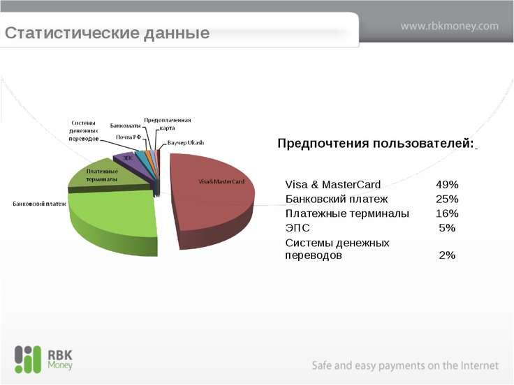 Статистические данные Предпочтения пользователей: Visa & MasterCard 49% Банко...