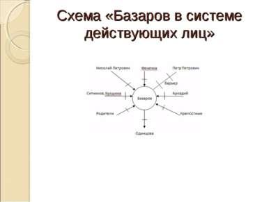 Схема «Базаров в системе действующих лиц»
